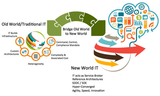 New World ITaaS Model