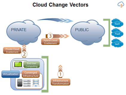 Cloud Change Vectors