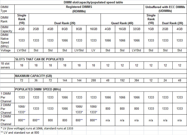 DIMM slot capacity populated speed table