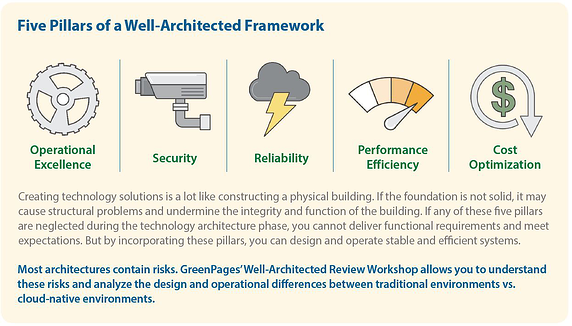 Well-Architected Review Snip