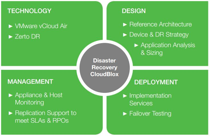 Disaster Recovery CloudBlox