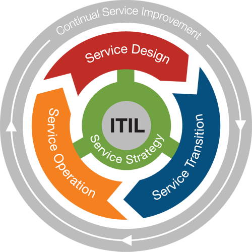 Life Cycle Phases of ITIL