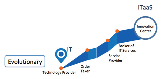 Evolutionary IT Engagement Model